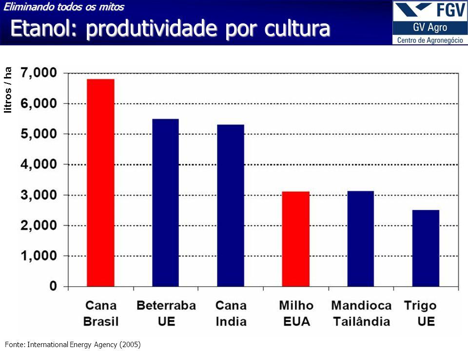 Etanol: produtividade por cultura Fonte: International Energy Agency (2005) litros / ha Eliminando todos os mitos