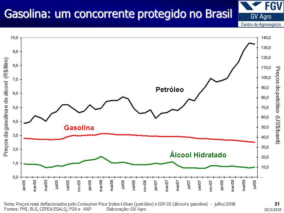 Gasolina: um concorrente protegido no Brasil 31 Nota: Preços reais deflacionados pelo Consumer Price Index-Urban (petróleo) e IGP-DI (álcool e gasolina) - julho/2008 Fontes: FMI, BLS, CEPEA/ESALQ, FGV e ANP Elaboração: GV Agro 31 30/3/2015 Petróleo Gasolina Álcool Hidratado Preços da gasolina e do álcool (R$/litro) Preços do petróleo (US$/barril)