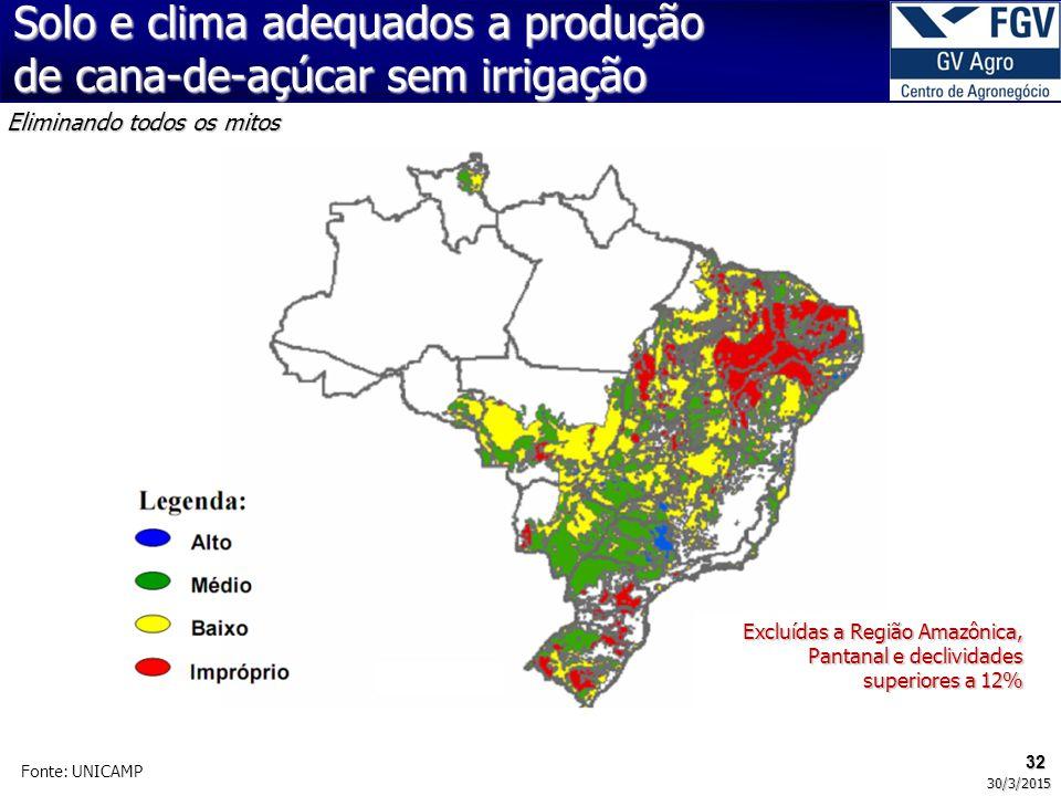 32 30/3/2015 Fonte: UNICAMP Excluídas a Região Amazônica, Pantanal e declividades superiores a 12% Eliminando todos os mitos Solo e clima adequados a
