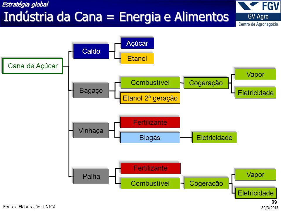 Indústria da Cana = Energia e Alimentos Cana de Açúcar Caldo Bagaço Vinhaça Palha Açúcar Etanol Combustível Etanol 2ª geração Cogeração Vapor Eletrici