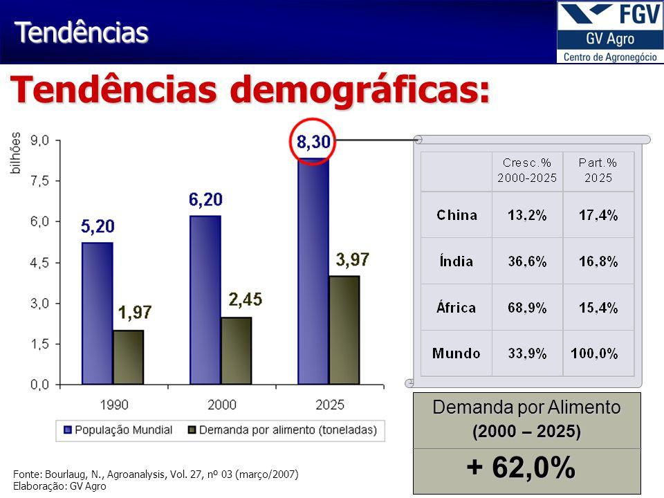 Tendências Demanda por Alimento (2000 – 2025) + 62,0% Fonte: Bourlaug, N., Agroanalysis, Vol. 27, nº 03 (março/2007) Elaboração: GV Agro Tendências de