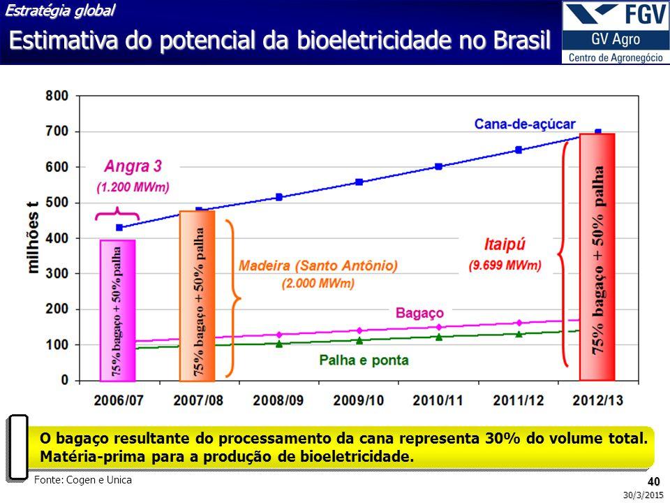 40 30/3/2015 Fonte: Cogen e Unica O bagaço resultante do processamento da cana representa 30% do volume total. Matéria-prima para a produção de bioele