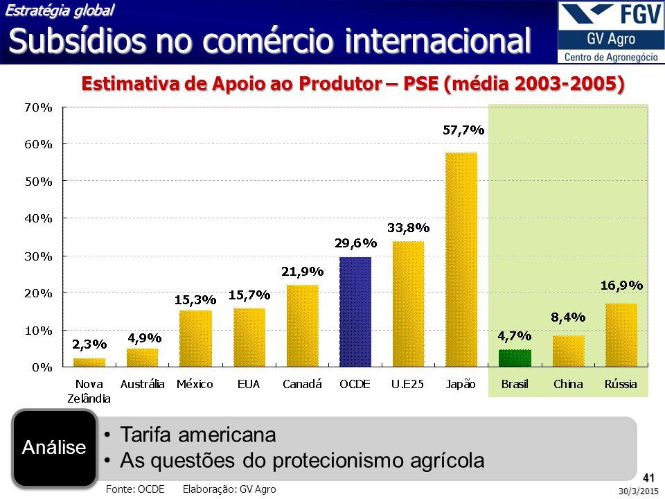 41 30/3/2015 Fonte: OCDE Elaboração: GV Agro Tarifa americana As questões do protecionismo agrícola Análise Estimativa de Apoio ao Produtor – PSE (média 2003-2005) Estratégia global Subsídios no comércio internacional