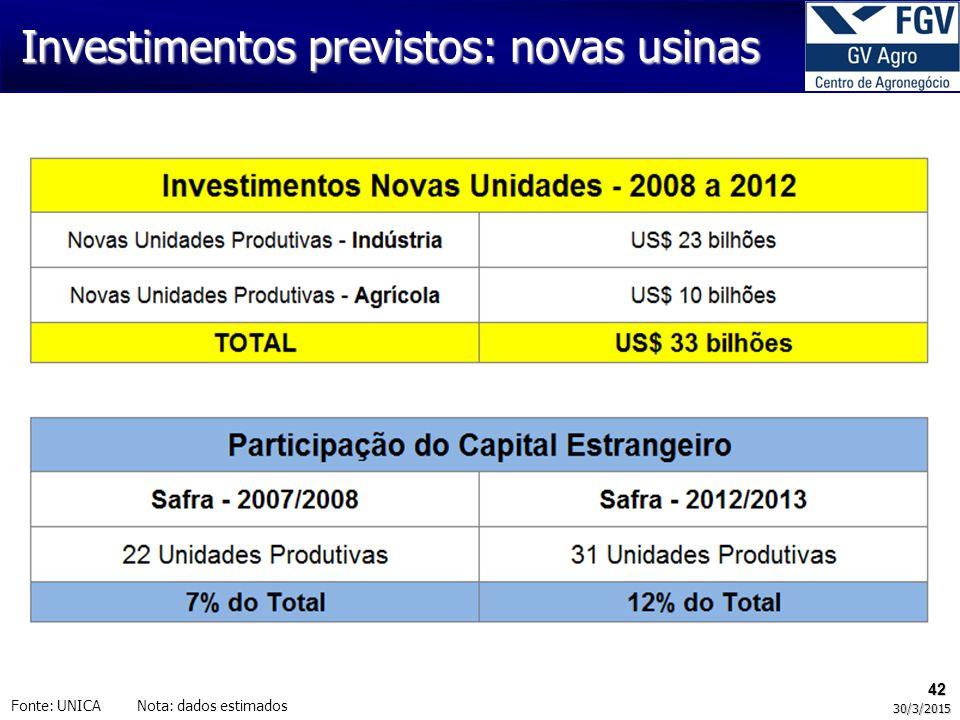 Investimentos previstos: novas usinas 42 30/3/2015 Fonte: UNICA Nota: dados estimados