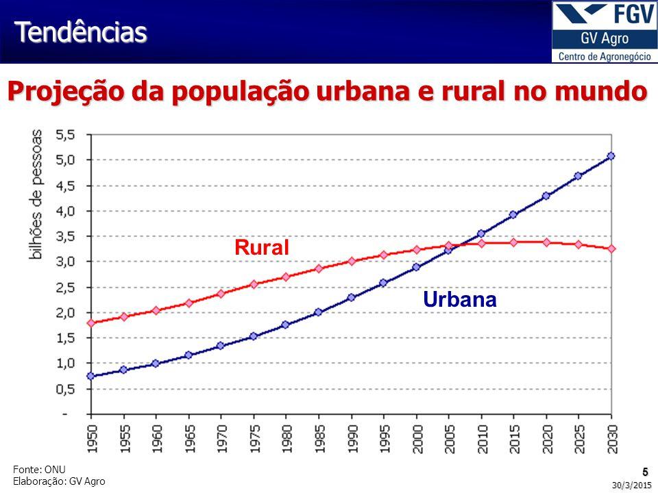 5 30/3/2015 Projeção da população urbana e rural no mundo Fonte: ONU Elaboração: GV Agro Rural Urbana Tendências