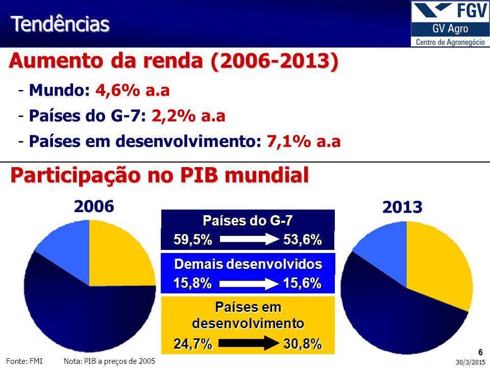 6 30/3/2015 Aumento da renda (2006-2013) Fonte: FMI Nota: PIB a preços de 2005 Tendências - Mundo: 4,6% a.a - Países do G-7: 2,2% a.a - Países em desenvolvimento: 7,1% a.a Participação no PIB mundial Países do G-7 59,5% 53,6% Demais desenvolvidos 15,8% 15,6% Países em desenvolvimento 24,7% 30,8% 2006 2013