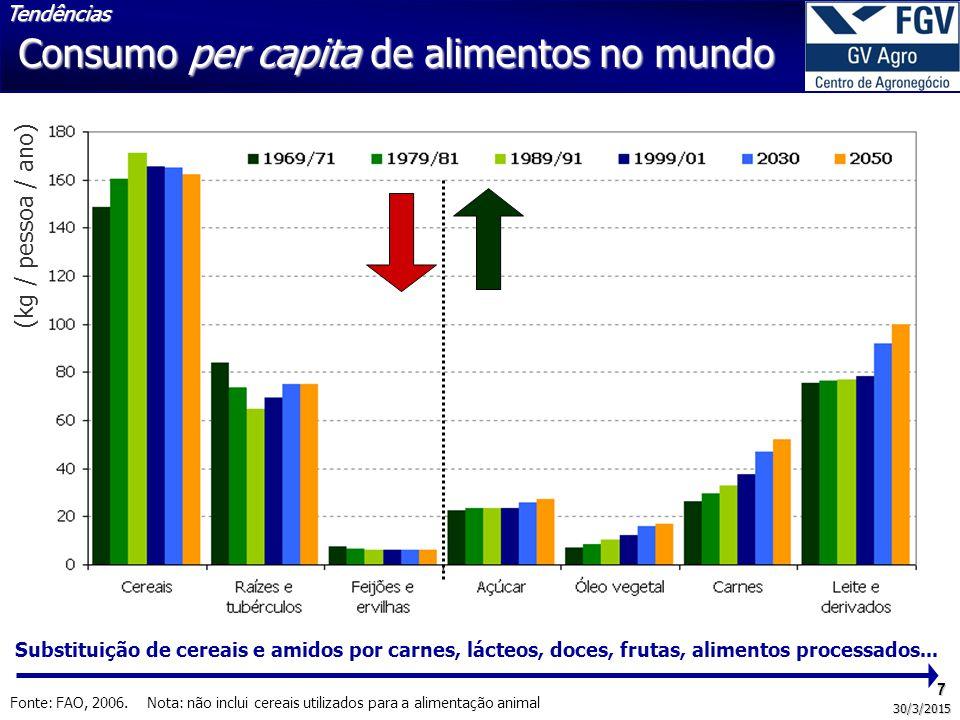 7 30/3/2015 Consumo per capita de alimentos no mundo Fonte: FAO, 2006. Nota: não inclui cereais utilizados para a alimentação animal Substituição de c