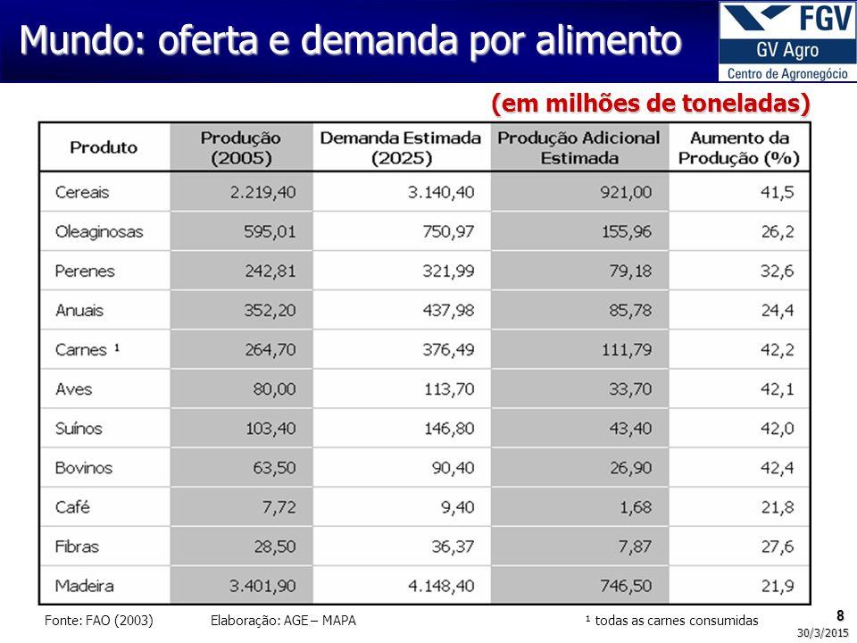 49 30/3/2015 O novo tempo 1.Investimentos Estrangeiros: perigo de desnacionalização do setor.