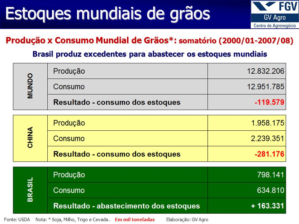 Estoques mundiais de grãos Fonte: USDA Nota: * Soja, Milho, Trigo e Cevada.