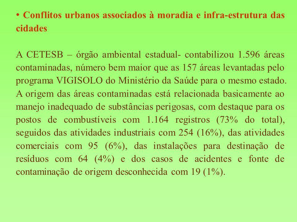 A CETESB – órgão ambiental estadual- contabilizou 1.596 áreas contaminadas, número bem maior que as 157 áreas levantadas pelo programa VIGISOLO do Min
