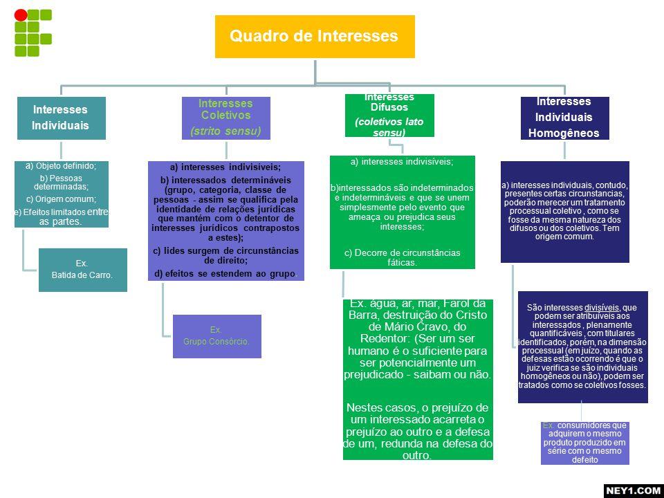 Quadro de Interesses Interesses Individuais a ) Objeto definido; b) Pessoas determinadas; c) Origem comum; e) Efeitos limitados entre as partes.
