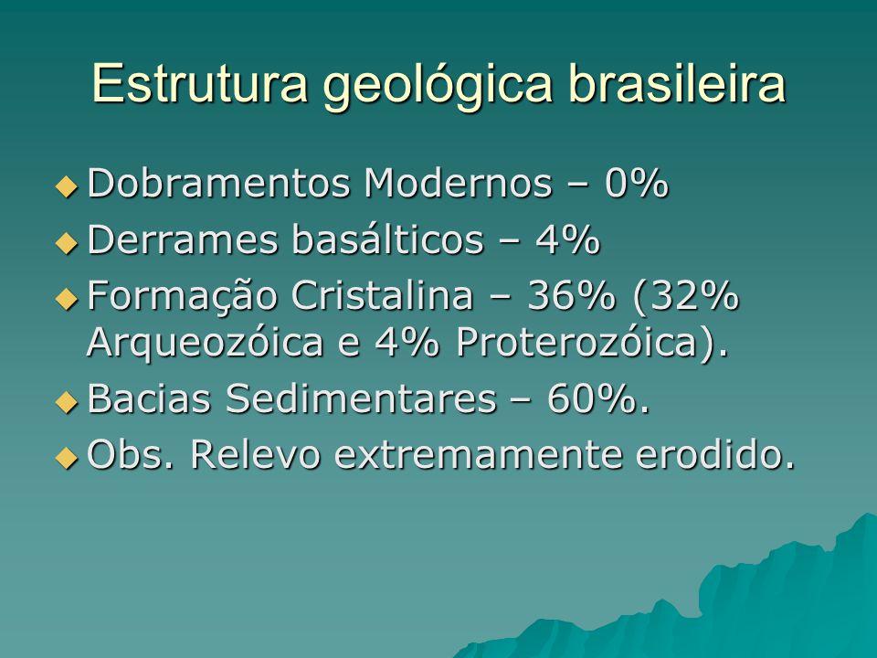 Estrutura geológica brasileira  Dobramentos Modernos – 0%  Derrames basálticos – 4%  Formação Cristalina – 36% (32% Arqueozóica e 4% Proterozóica).