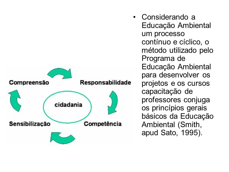 Considerando a Educação Ambiental um processo contínuo e cíclico, o método utilizado pelo Programa de Educação Ambiental para desenvolver os projetos