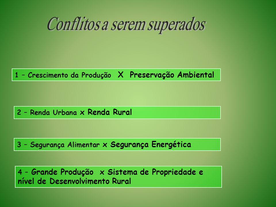 1 – Crescimento da Produção X Preservação Ambiental 3 – Segurança Alimentar x Segurança Energética 2 – Renda Urbana x Renda Rural 4 – Grande Produção