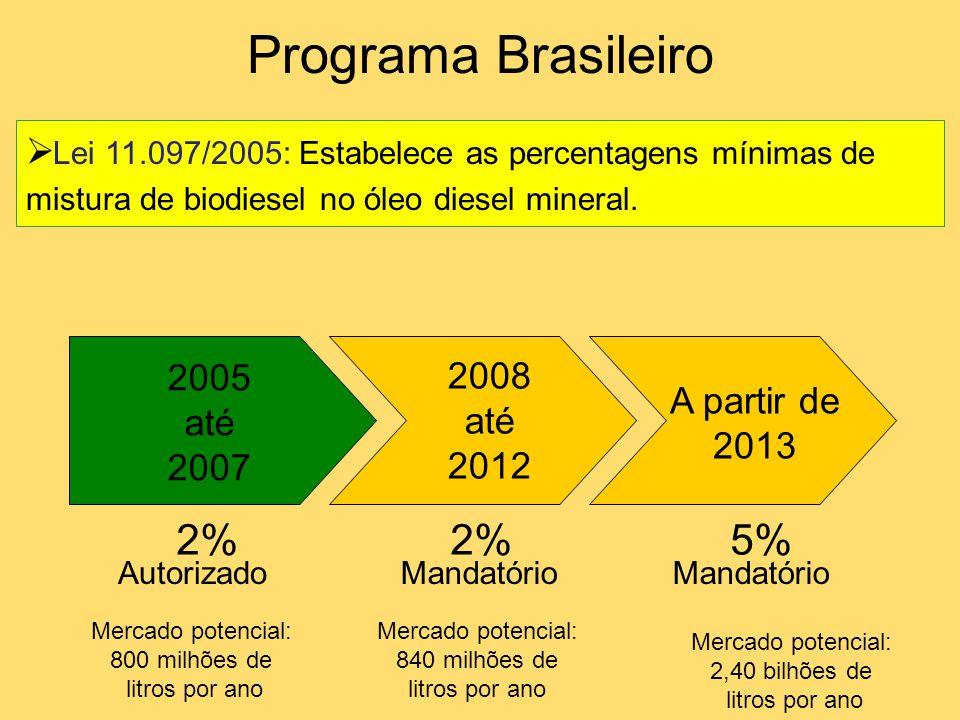  Lei 11.097/2005: Estabelece as percentagens mínimas de mistura de biodiesel no óleo diesel mineral. Programa Brasileiro 2005 até 2007 Autorizado Mer