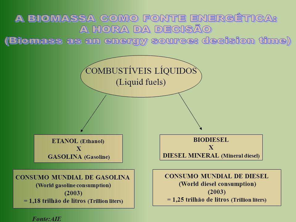 COMBUSTÍVEIS LÍQUIDOS (Liquid fuels) ETANOL (Ethanol) X GASOLINA (Gasoline) BIODIESEL X DIESEL MINERAL (Mineral diesel) CONSUMO MUNDIAL DE GASOLINA (