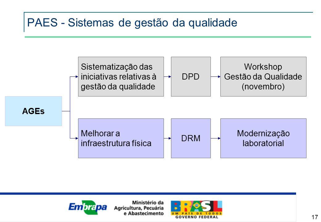 17 PAES - Sistemas de gestão da qualidade AGEs Melhorar a infraestrutura física Sistematização das iniciativas relativas à gestão da qualidade DPD Workshop Gestão da Qualidade (novembro) DRM Modernização laboratorial