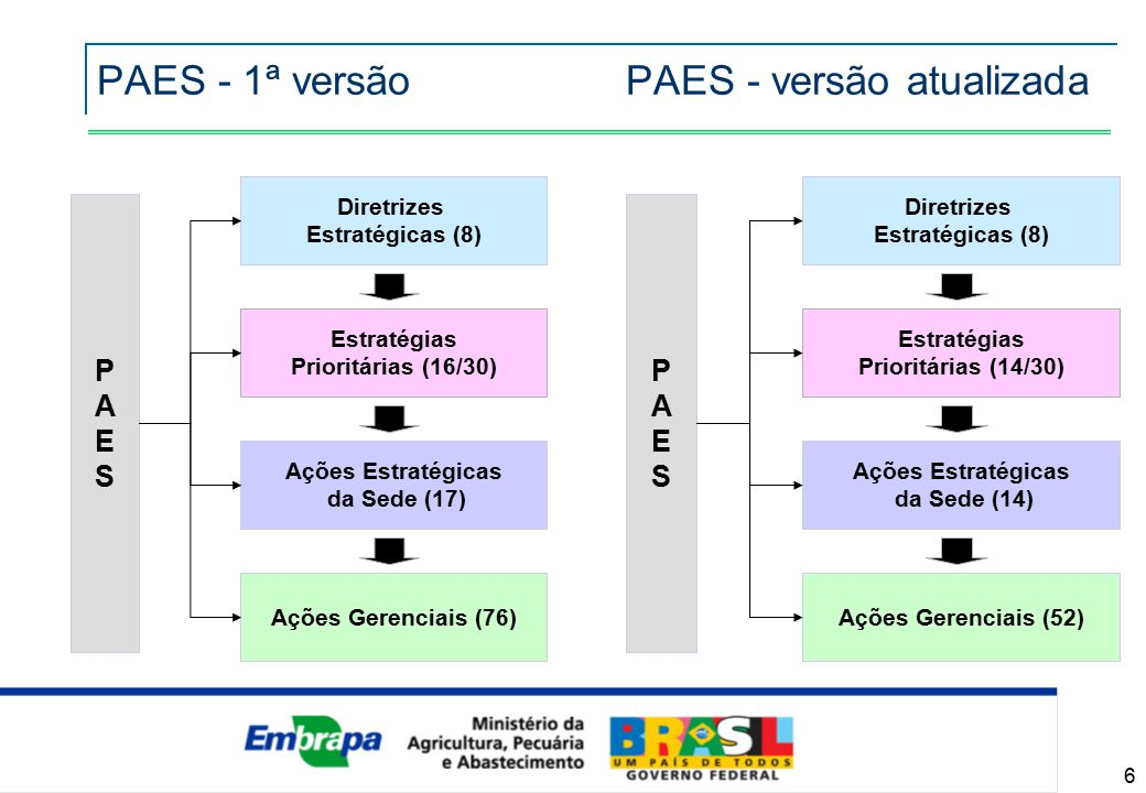 PAES e Sistema de Gestão da Qualidade XIV MET e I Simpósio sobre Metodologias de Laboratórios de Pesquisa Agropecuária outubro/2009