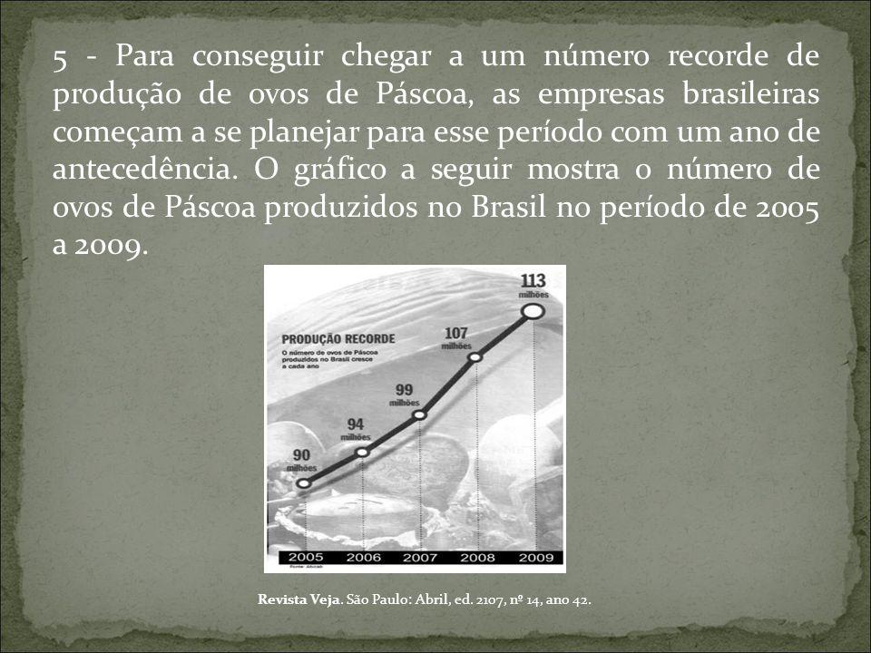 5 - Para conseguir chegar a um número recorde de produção de ovos de Páscoa, as empresas brasileiras começam a se planejar para esse período com um an