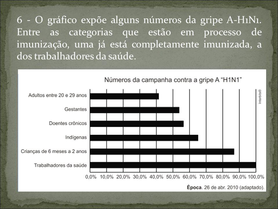 6 - O gráfico expõe alguns números da gripe A-H1N1. Entre as categorias que estão em processo de imunização, uma já está completamente imunizada, a do