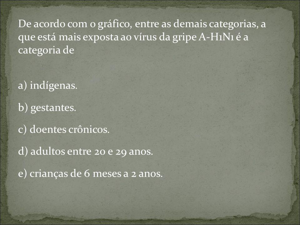 De acordo com o gráfico, entre as demais categorias, a que está mais exposta ao vírus da gripe A-H1N1 é a categoria de a) indígenas. b) gestantes. c)