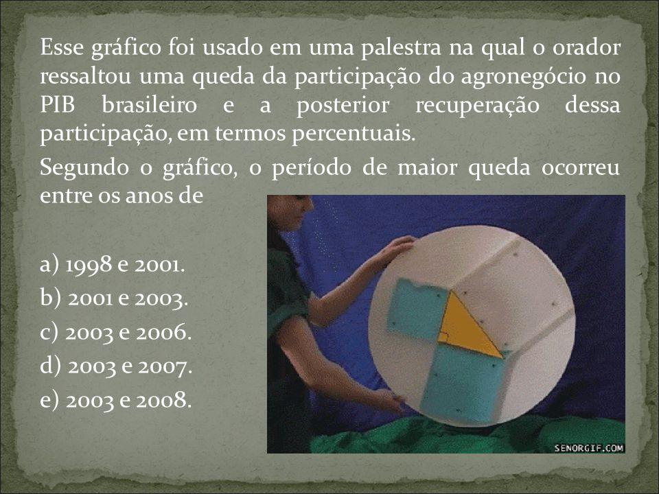 Esse gráfico foi usado em uma palestra na qual o orador ressaltou uma queda da participação do agronegócio no PIB brasileiro e a posterior recuperação