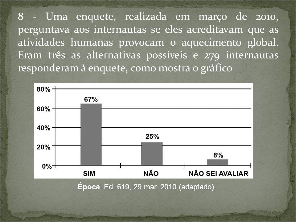 8 - Uma enquete, realizada em março de 2010, perguntava aos internautas se eles acreditavam que as atividades humanas provocam o aquecimento global. E