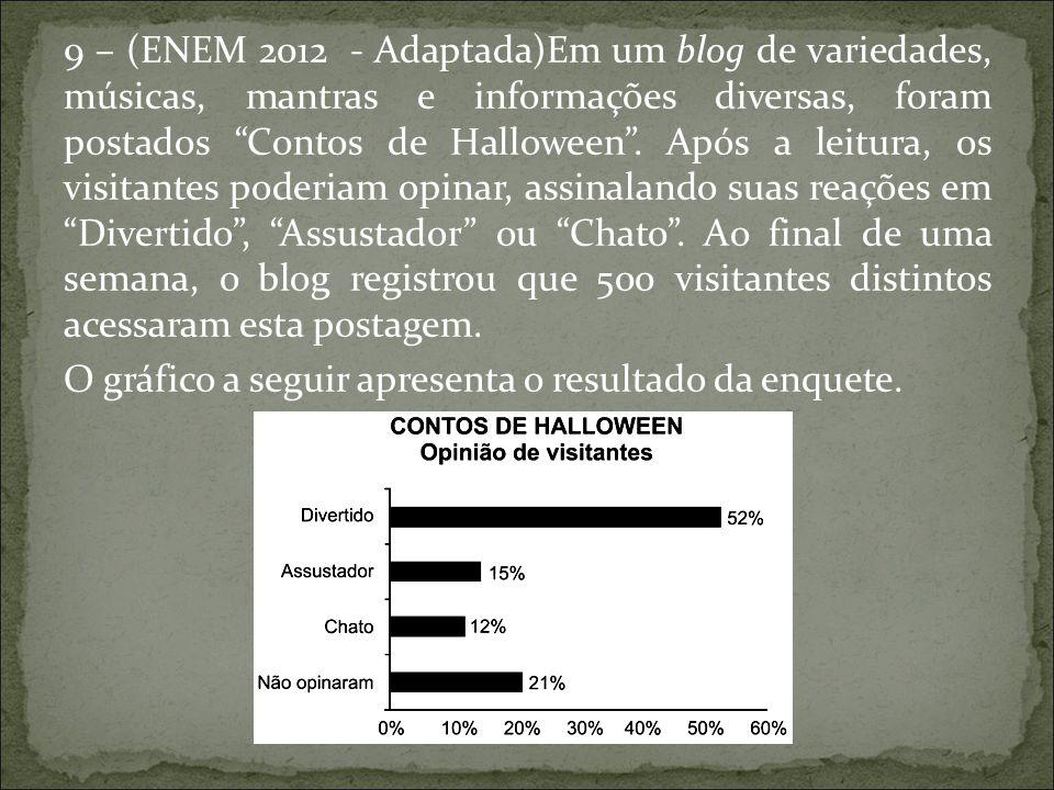 """9 – (ENEM 2012 - Adaptada)Em um blog de variedades, músicas, mantras e informações diversas, foram postados """"Contos de Halloween"""". Após a leitura, os"""