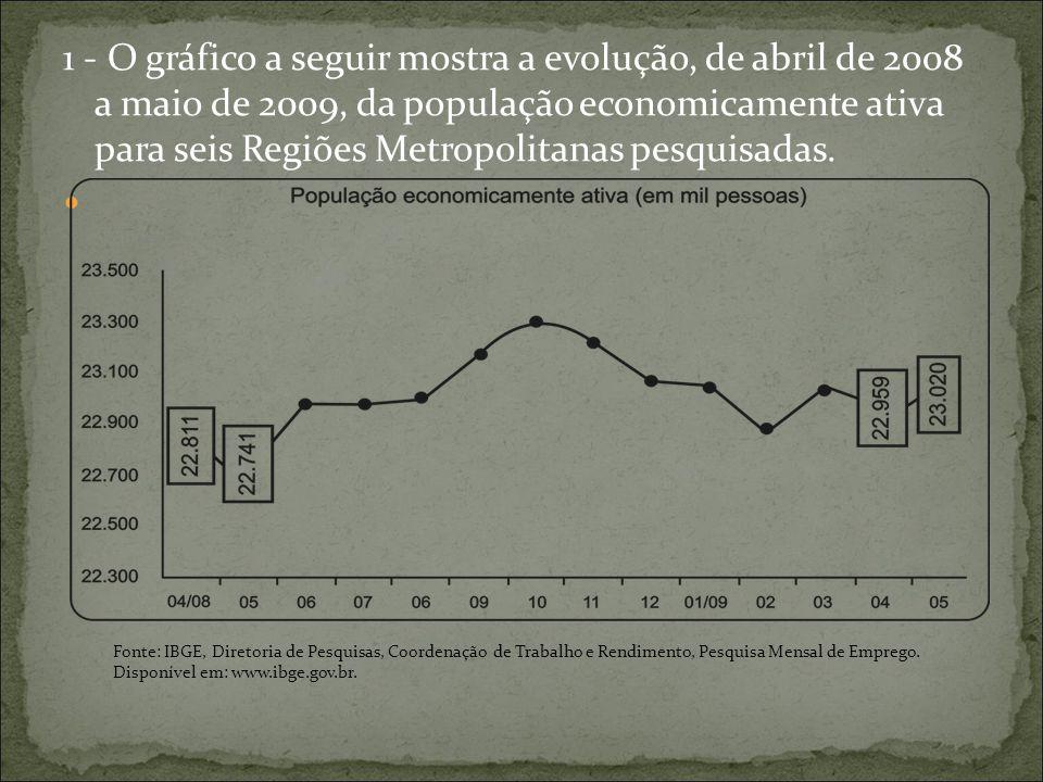 1 - O gráfico a seguir mostra a evolução, de abril de 2008 a maio de 2009, da população economicamente ativa para seis Regiões Metropolitanas pesquisa