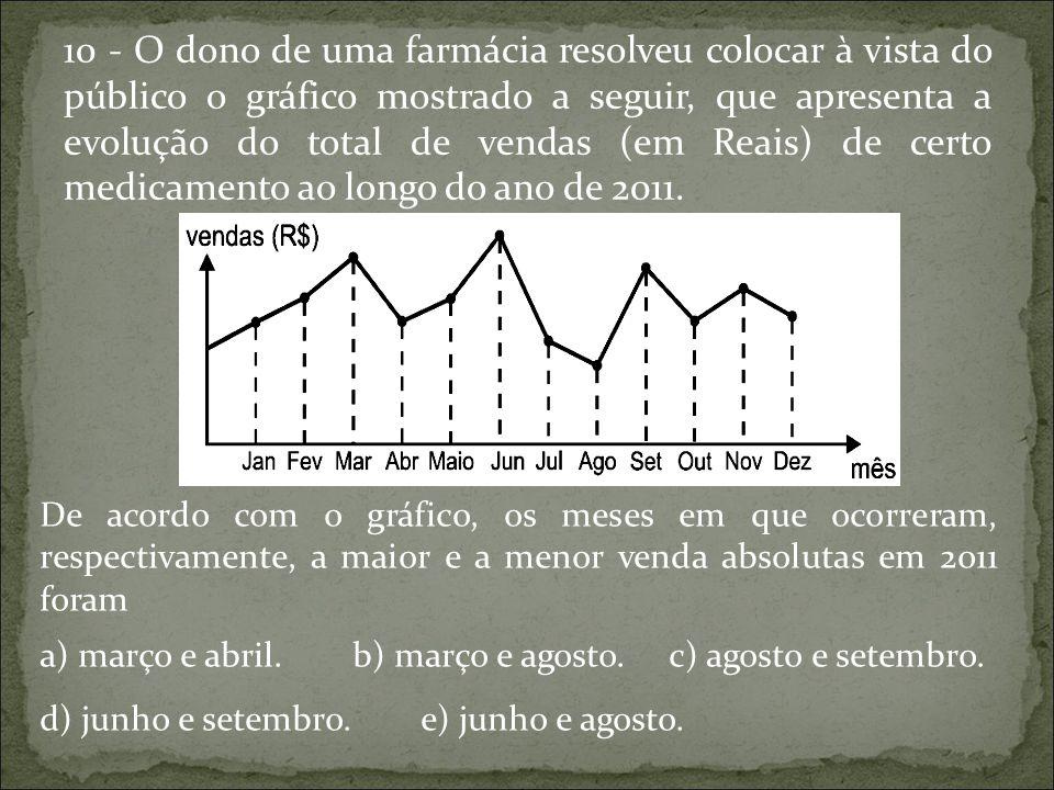 10 - O dono de uma farmácia resolveu colocar à vista do público o gráfico mostrado a seguir, que apresenta a evolução do total de vendas (em Reais) de