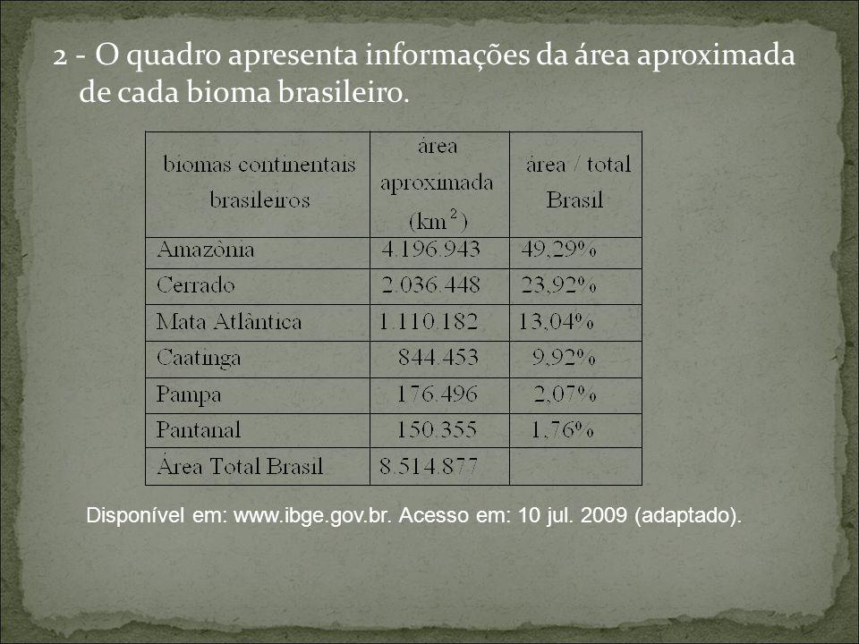 2 - O quadro apresenta informações da área aproximada de cada bioma brasileiro. Disponível em: www.ibge.gov.br. Acesso em: 10 jul. 2009 (adaptado).