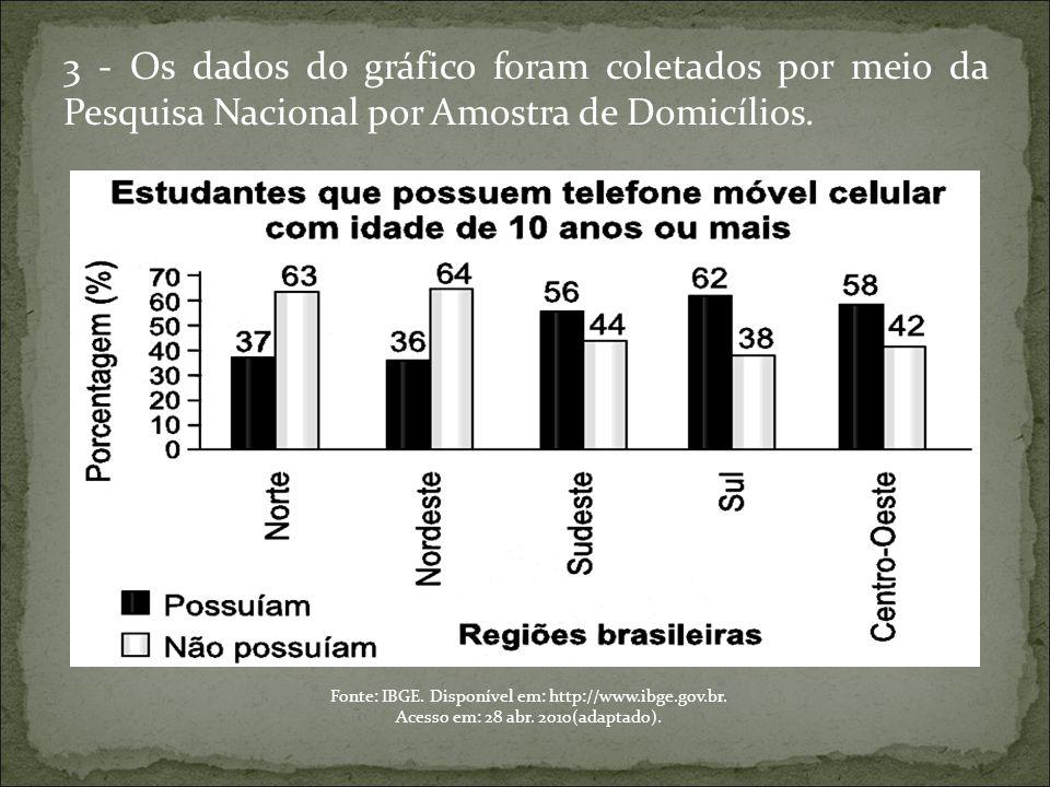 3 - Os dados do gráfico foram coletados por meio da Pesquisa Nacional por Amostra de Domicílios. Fonte: IBGE. Disponível em: http://www.ibge.gov.br. A