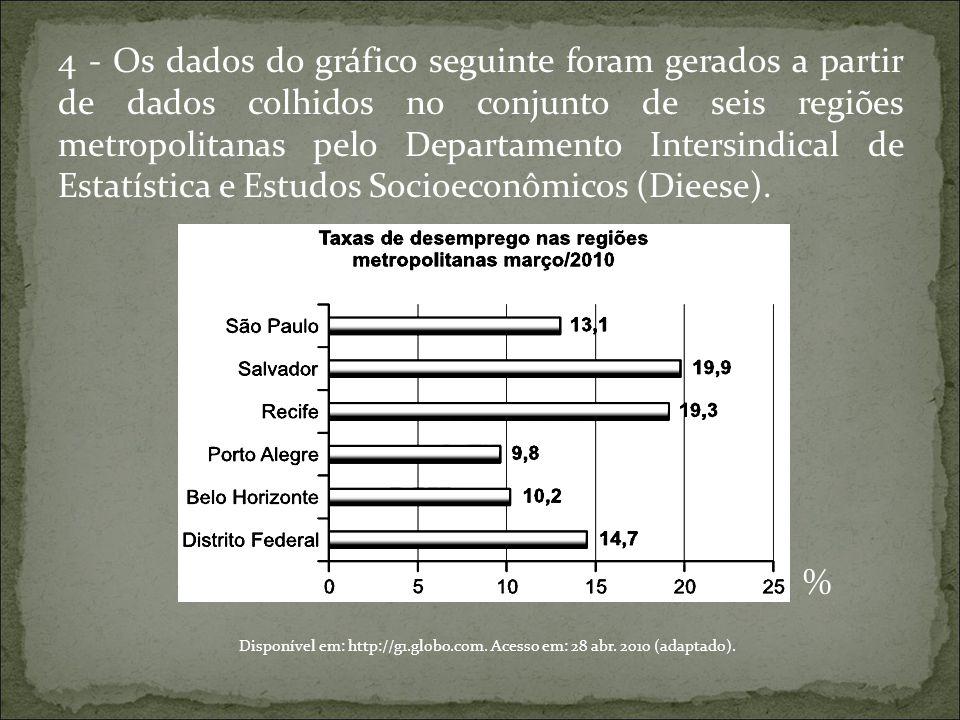 4 - Os dados do gráfico seguinte foram gerados a partir de dados colhidos no conjunto de seis regiões metropolitanas pelo Departamento Intersindical d