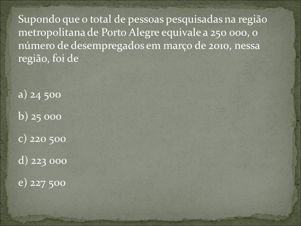 Supondo que o total de pessoas pesquisadas na região metropolitana de Porto Alegre equivale a 250 000, o número de desempregados em março de 2010, nes