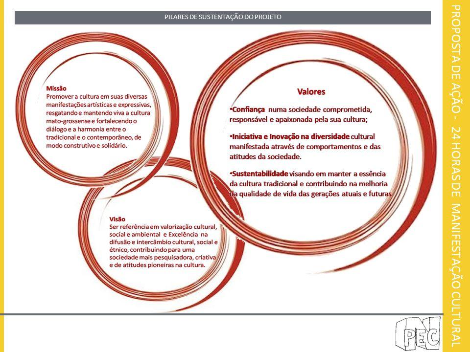 PROPOSTA DE AÇÃO - 24 HORAS DE MANIFESTAÇÃO CULTURAL PILARES DE SUSTENTAÇÃO DO PROJETO