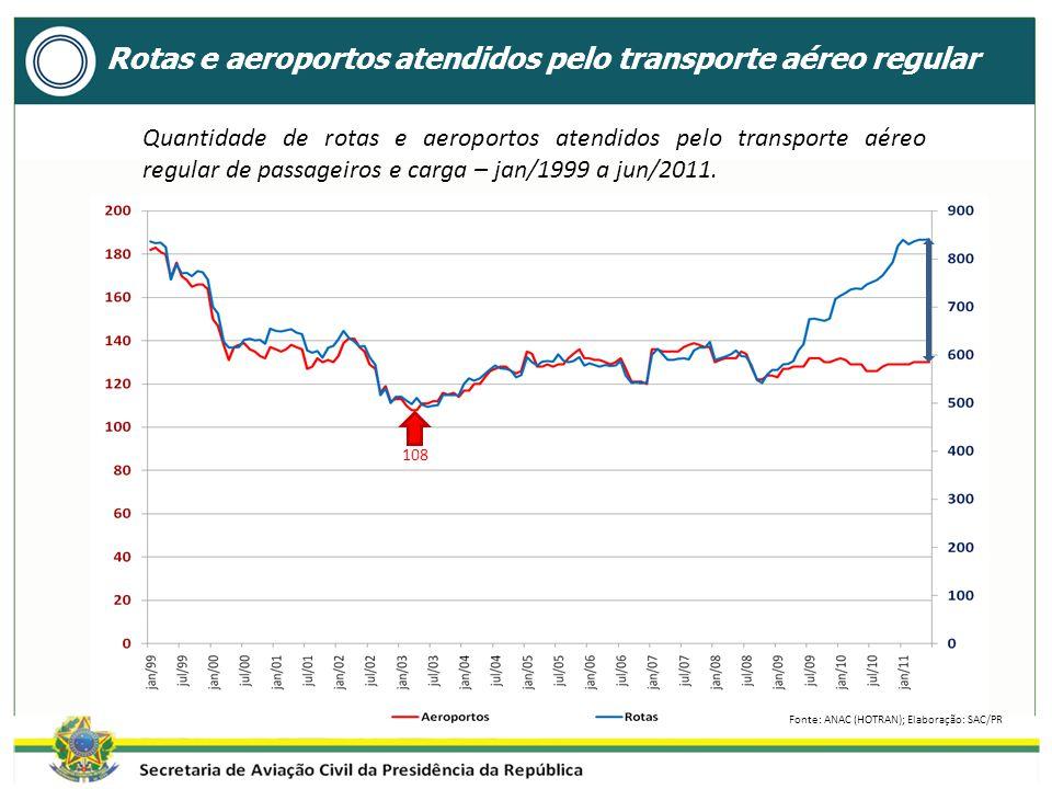 Quantidade de rotas e aeroportos atendidos pelo transporte aéreo regular de passageiros e carga – jan/1999 a jun/2011.