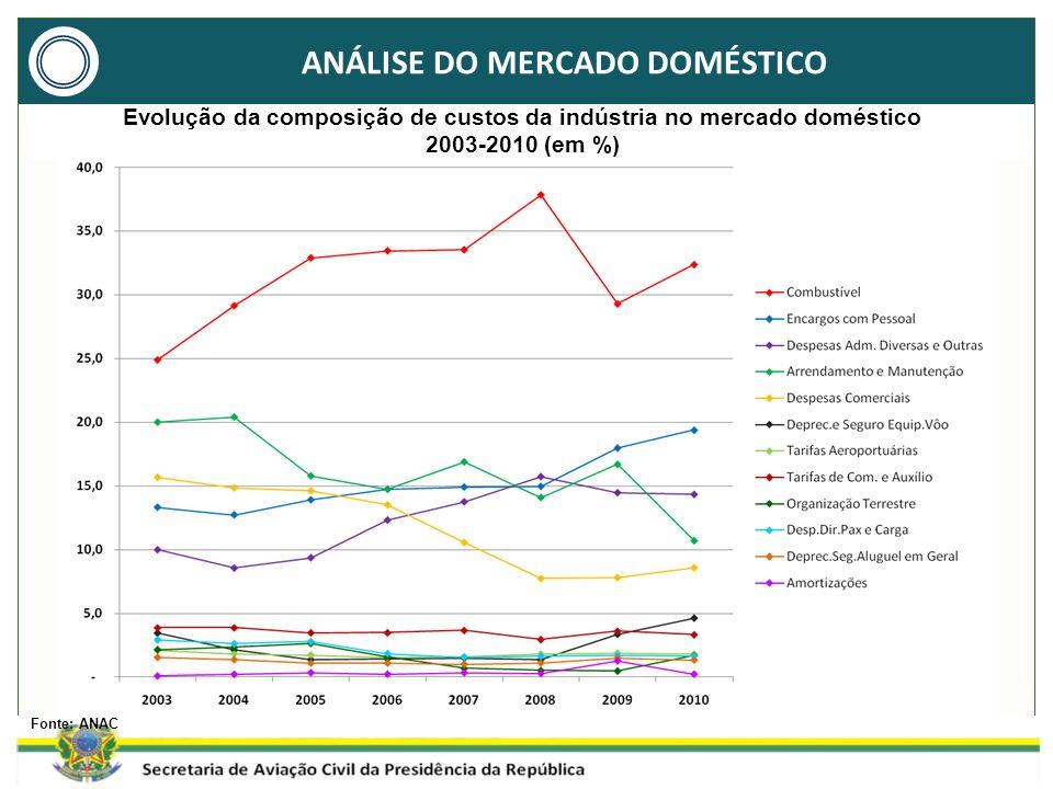 ANÁLISE DO MERCADO DOMÉSTICO Fonte: ANAC Evolução da composição de custos da indústria no mercado doméstico 2003-2010 (em %)