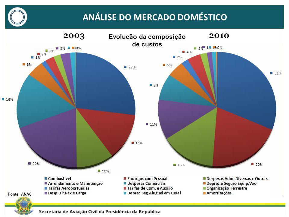 ANÁLISE DO MERCADO DOMÉSTICO Fonte: ANAC 20032010 Evolução da composição de custos
