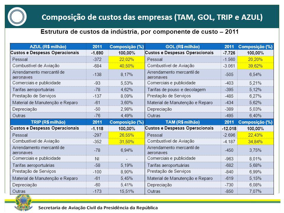 Composição de custos das empresas (TAM, GOL, TRIP e AZUL) Estrutura de custos da indústria, por componente de custo – 2011 AZUL (R$ milhão)2011Composição (%)GOL (R$ milhão)2011Composição (%) Custos e Despesas Operacionais -1.690100,00% Custos e Despesas Operacionais -7.726100,00% Pessoal-37222,02%Pessoal-1.56020,20% Combustível de Aviação -68440,50% Combustível de Aviação -3.06139,62% Arrendamento mercantil de aeronaves -1388,17% Arrendamento mercantil de aeronaves -5056,54% Comerciais e publicidade -935,53% Comerciais e publicidade -4035,21% Tarifas aeroportuárias-784,62%Tarifas de pouso e decolagem-3955,12% Prestação de Serviços -1378,09% Prestação de Serviços -4856,27% Material de Manutenção e Reparo-613,60%Material de Manutenção e Reparo-4345,62% Depreciação-502,98%Depreciação-3895,03% Outras-764,49%Outras-4956,40% TRIP (R$ milhão)2011Composição (%)TAM (R$ milhão)2011Composição (%) Custos e Despesas Operacionais -1.118100,00% Custos e Despesas Operacionais -12.018100,00% Pessoal-29726,55%Pessoal-2.69622,43% Combustível de Aviação -35231,50% Combustível de Aviação -4.18734,84% Arrendamento mercantil de aeronaves -786,94% Arrendamento mercantil de aeronaves -4503,75% Comerciais e publicidade NI- Comerciais e publicidade -9638,01% Tarifas aeroportuárias-585,19%Tarifas aeroportuárias-6825,68% Prestação de Serviços -1008,90% Prestação de Serviços -8406,99% Material de Manutenção e Reparo-615,45%Material de Manutenção e Reparo-6195,15% Depreciação-605,41%Depreciação-7306,08% Outras-17315,51%Outras-8507,07%