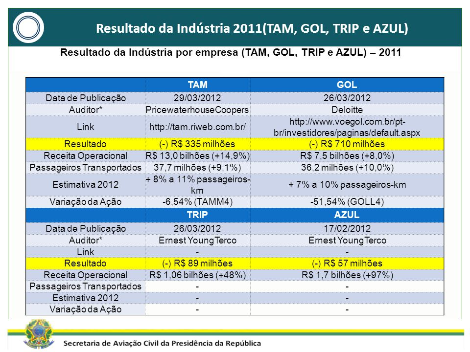Resultado da Indústria 2011(TAM, GOL, TRIP e AZUL) Resultado da Indústria por empresa (TAM, GOL, TRIP e AZUL) – 2011 TAMGOL Data de Publicação29/03/201226/03/2012 Auditor*PricewaterhouseCoopersDeloitte Linkhttp://tam.riweb.com.br/ http://www.voegol.com.br/pt- br/investidores/paginas/default.aspx Resultado(-) R$ 335 milhões(-) R$ 710 milhões Receita OperacionalR$ 13,0 bilhões (+14,9%)R$ 7,5 bilhões (+8,0%) Passageiros Transportados37,7 milhões (+9,1%)36,2 milhões (+10,0%) Estimativa 2012 + 8% a 11% passageiros- km + 7% a 10% passageiros-km Variação da Ação-6,54% (TAMM4)-51,54% (GOLL4) TRIPAZUL Data de Publicação26/03/201217/02/2012 Auditor*Ernest YoungTerco Link-- Resultado(-) R$ 89 milhões(-) R$ 57 milhões Receita OperacionalR$ 1,06 bilhões (+48%)R$ 1,7 bilhões (+97%) Passageiros Transportados-- Estimativa 2012-- Variação da Ação--