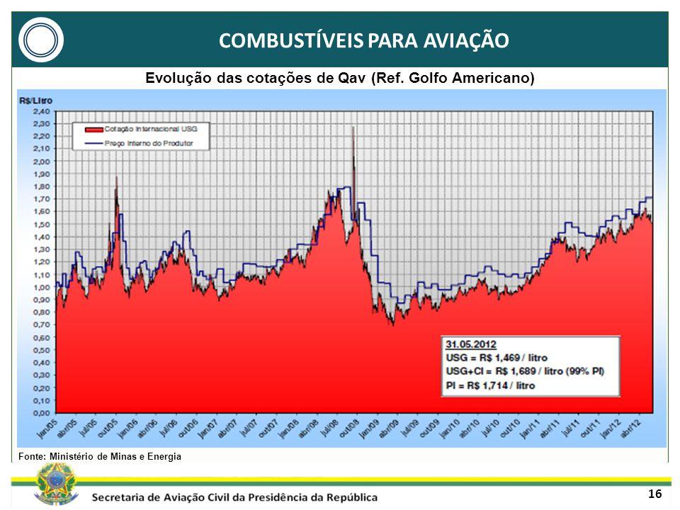 16 Fonte: Ministério de Minas e Energia COMBUSTÍVEIS PARA AVIAÇÃO Evolução das cotações de Qav (Ref.