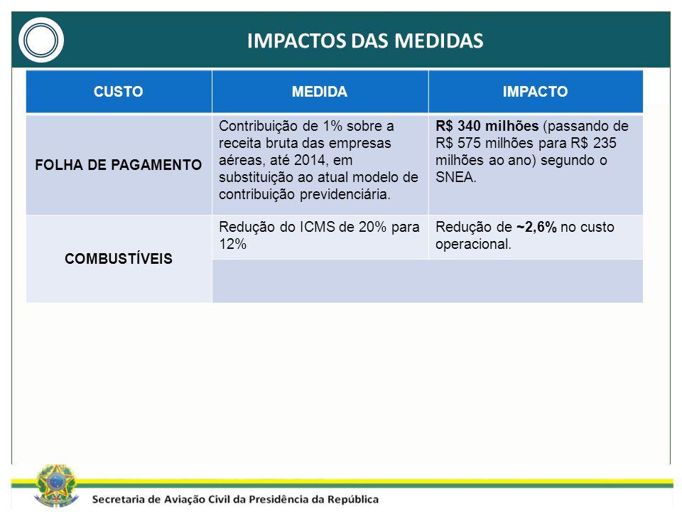 IMPACTOS DAS MEDIDAS CUSTOMEDIDAIMPACTO FOLHA DE PAGAMENTO Contribuição de 1% sobre a receita bruta das empresas aéreas, até 2014, em substituição ao atual modelo de contribuição previdenciária.