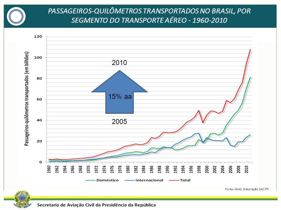 PASSAGEIROS-QUILÔMETROS TRANSPORTADOS NO BRASIL, POR SEGMENTO DO TRANSPORTE AÉREO - 1960-2010 Fonte: ANAC; Elaboração: SAC/PR 2010 15% aa 2005