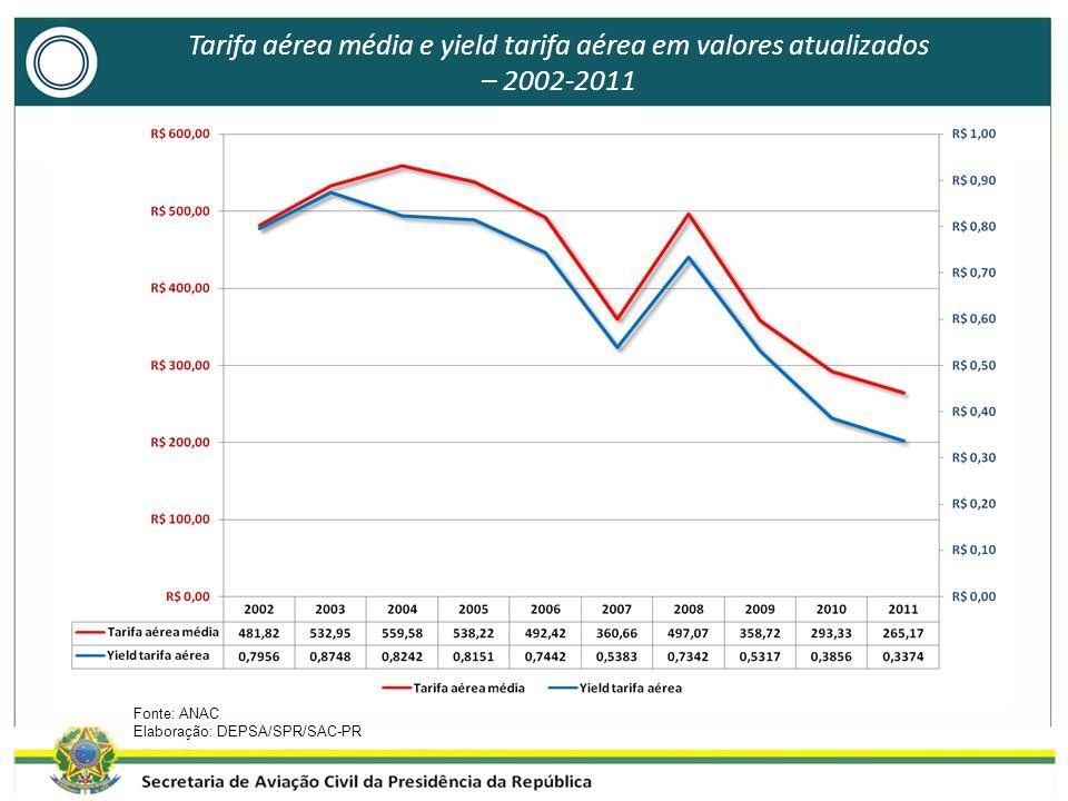 Tarifa aérea média e yield tarifa aérea em valores atualizados – 2002-2011 Fonte: ANAC Elaboração: DEPSA/SPR/SAC-PR