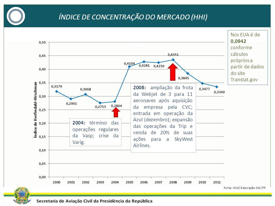 ÍNDICE DE CONCENTRAÇÃO DO MERCADO (HHI) 2004: término das operações regulares da Vasp; crise da Varig.