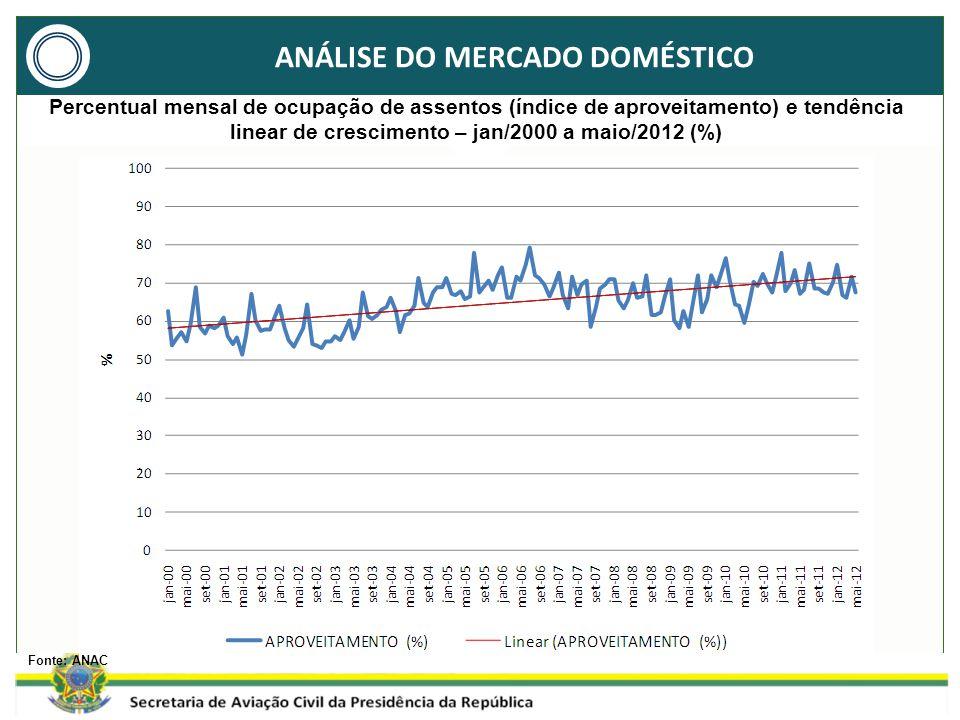 ANÁLISE DO MERCADO DOMÉSTICO Fonte: ANAC Percentual mensal de ocupação de assentos (índice de aproveitamento) e tendência linear de crescimento – jan/2000 a maio/2012 (%)