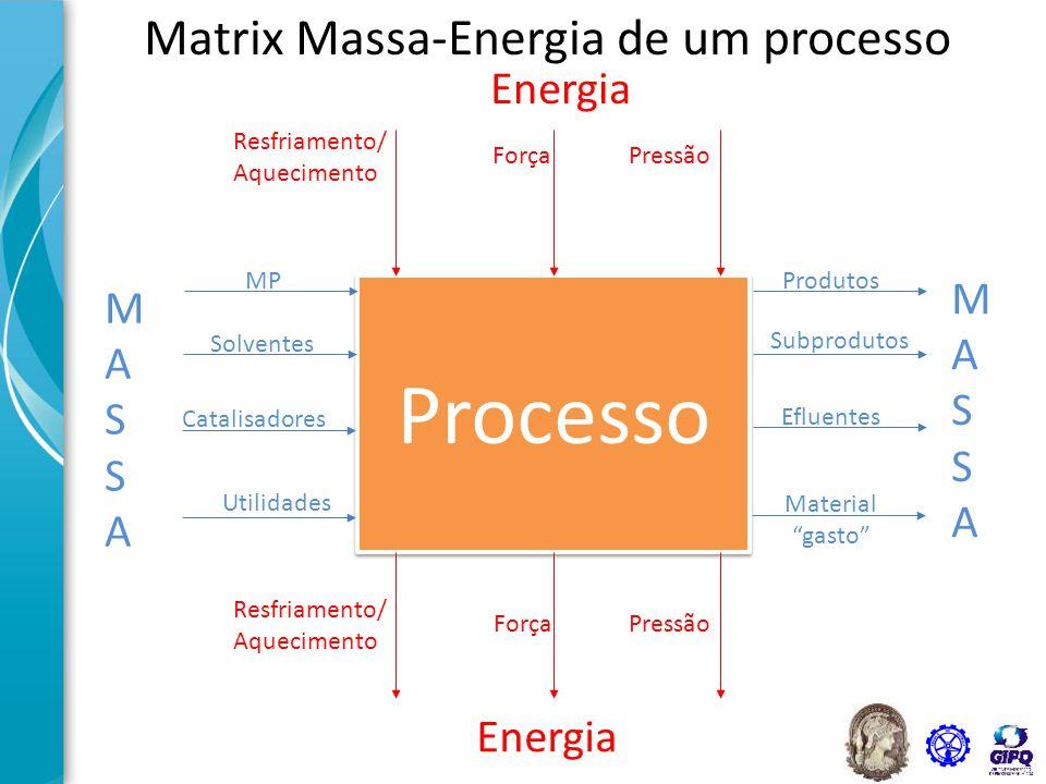 """Matrix Massa-Energia de um processo Processo MP Solventes Catalisadores Utilidades Produtos Subprodutos Efluentes Material """"gasto"""" Resfriamento/ Aquec"""