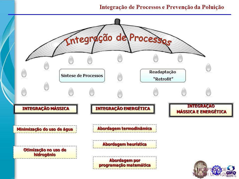 Integração de Processos (IP) Pilares do design de processo sustentável.