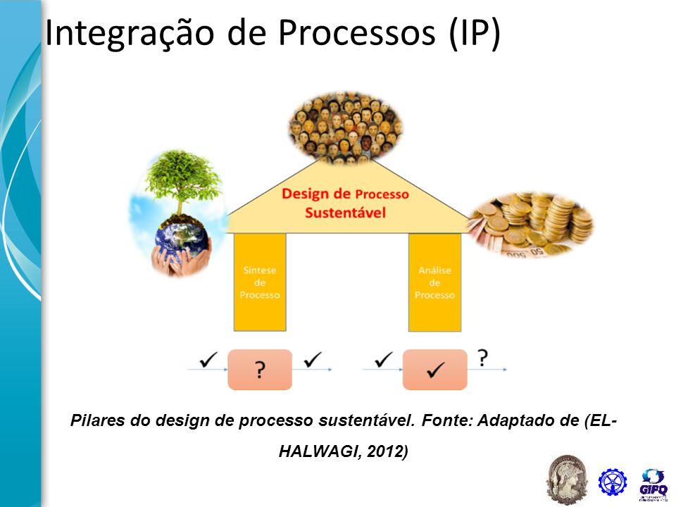Integração de Processos (IP) Pilares do design de processo sustentável. Fonte: Adaptado de (EL- HALWAGI, 2012)