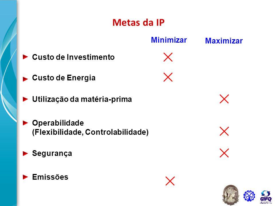 Metas da IP Custo de Investimento Custo de Energia Utilização da matéria-prima Operabilidade (Flexibilidade, Controlabilidade) Segurança Emissões Mini